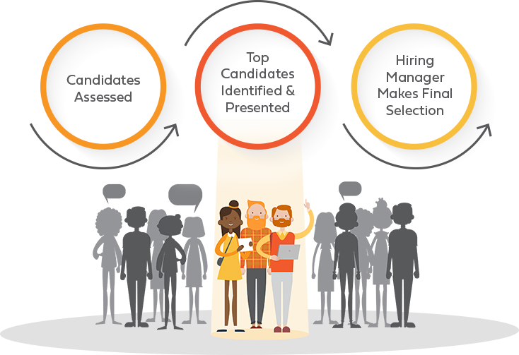 Illustration of three figures spotlighted and shown in detail while surrounded by other figures in gray silhouette. Above are three circles with text stating candidates assessed, top candidates identified & presented, hiring manager makes final selection