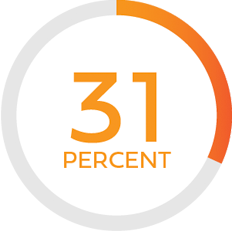 Illustration of text stating 31 percent with a circular outline around it with a partial fill of red-orange in contrast to gray