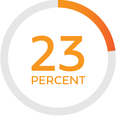 Illustration of text stating 23 percent with a circular outline around it with a partial fill of red-orange in contrast to gray