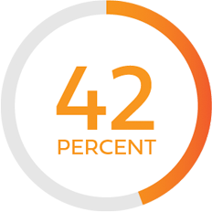 Illustration of text stating 42 percent with a circular outline around it with a partial fill of red-orange in contrast to gray
