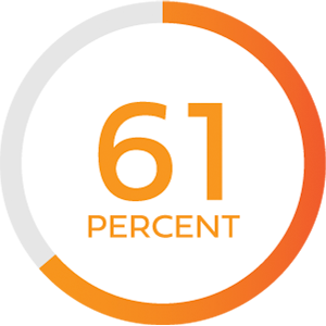 Illustration of text stating 61 percent with a circular outline around it with a partial fill of red-orange in contrast to gray