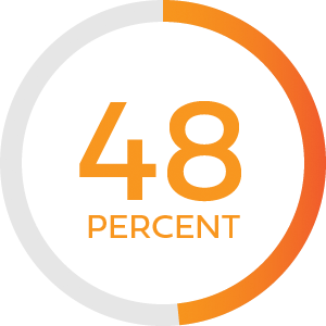 Illustration of text stating 48 percent with a circular outline around it with a partial fill of red-orange in contrast to gray