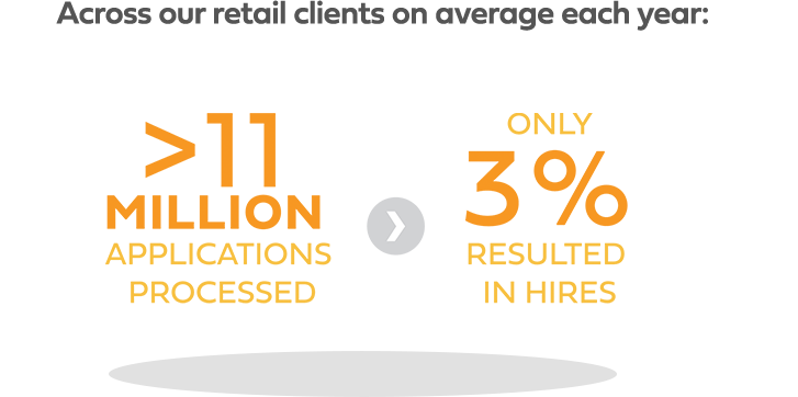 The race for talent in Retail