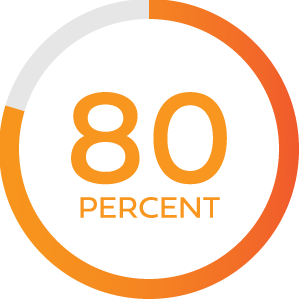 Illustration of text stating 80 percent with a circular outline around it with a partial fill of red-orange in contrast to gray