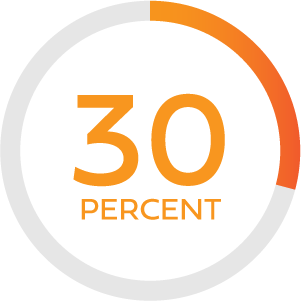Illustration of text stating 30 percent with a circular outline around it with a partial fill of red-orange in contrast to gray